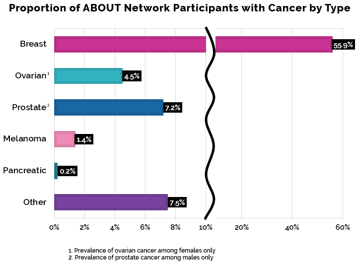 Prevalence of Cancer Among Participants
