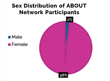 Sex Distribution of Participants